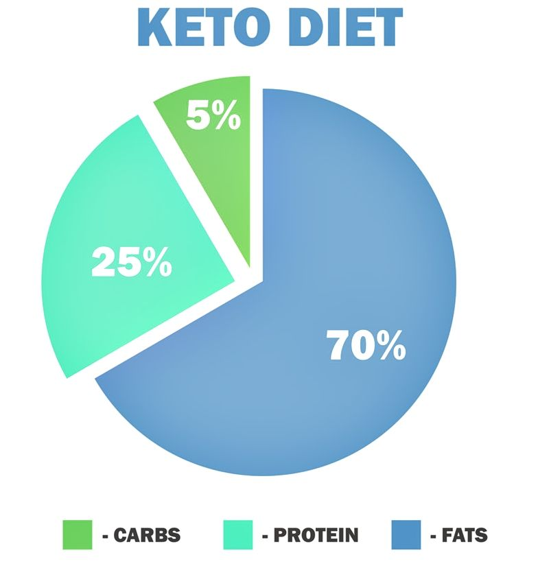 What is keto? A meal plan. The word ketogenic is derived from the word ketosis